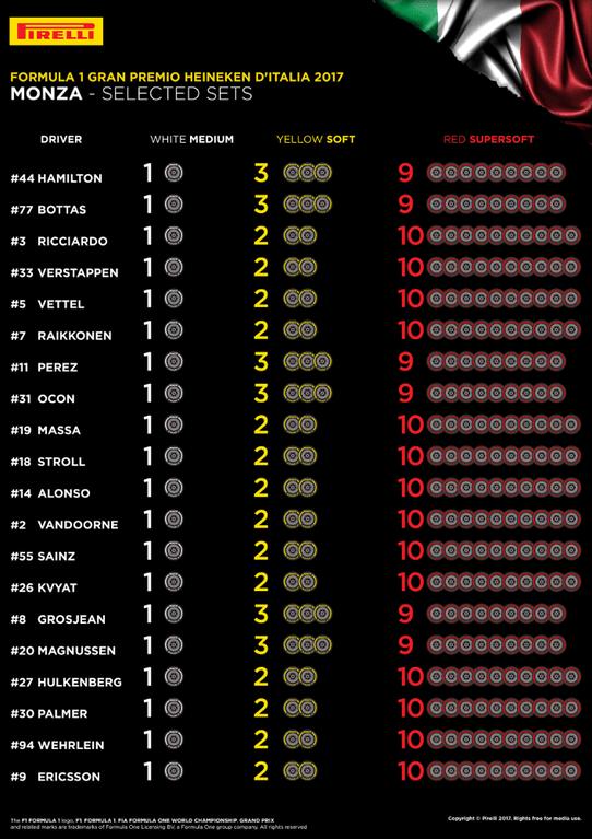 13 Monza Selected Sets Per Driver