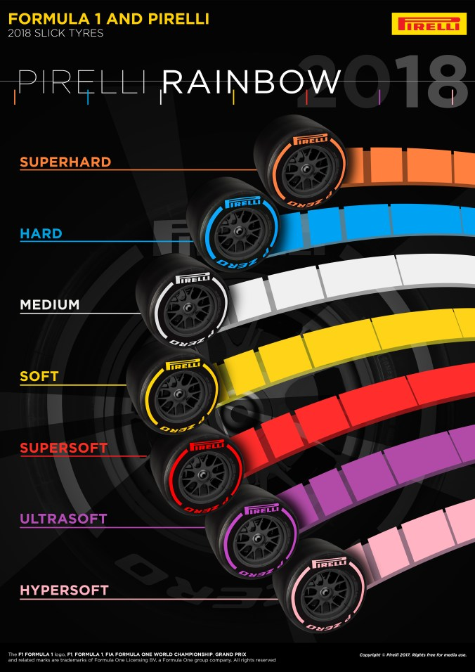P Zero 2018 Tyre Range - Infographics