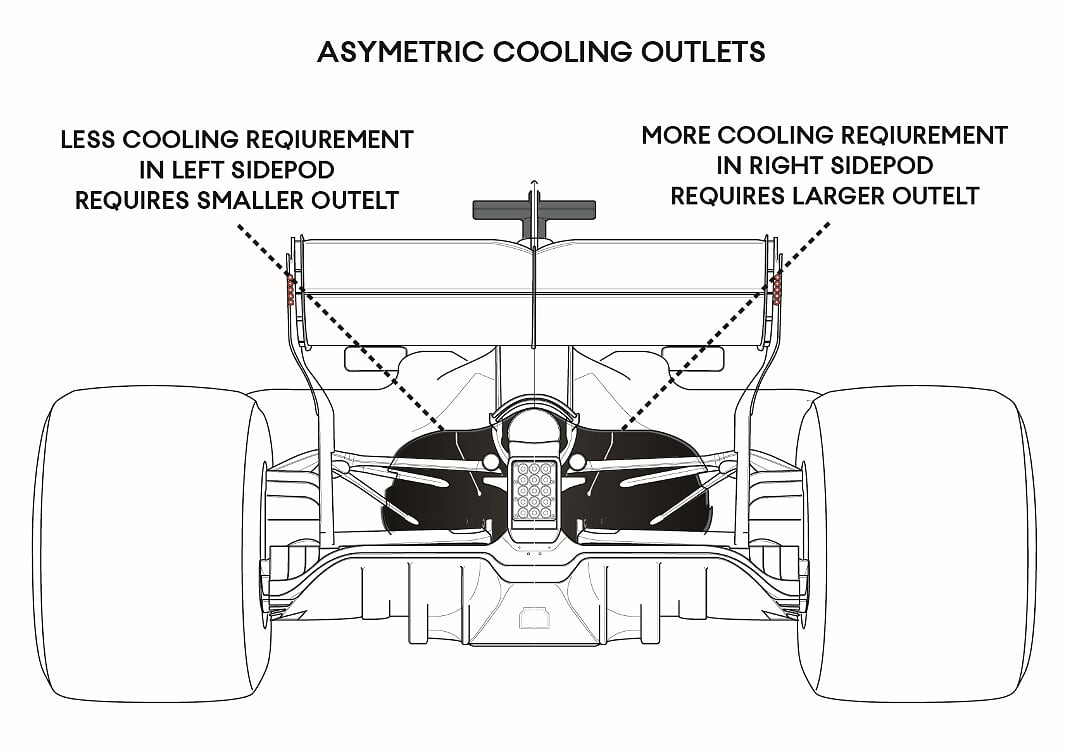 hight resolution of from here the finer tuning of the cooling set up is largely done with the cockpit side outlets these small panels can be completely closed for a low drag
