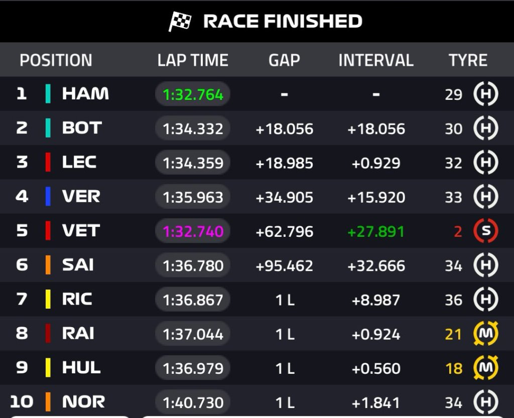 classifica f1 gara gp francia ordine arrivo