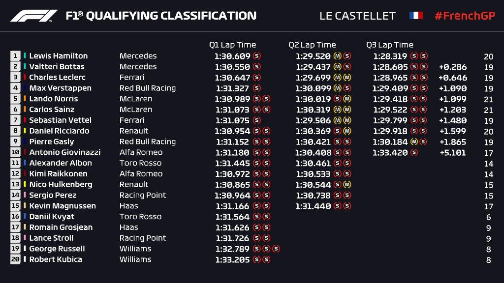 classifica qualifiche francia f1