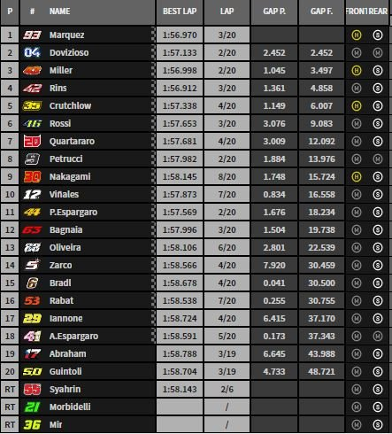 motogp classifica gara brno