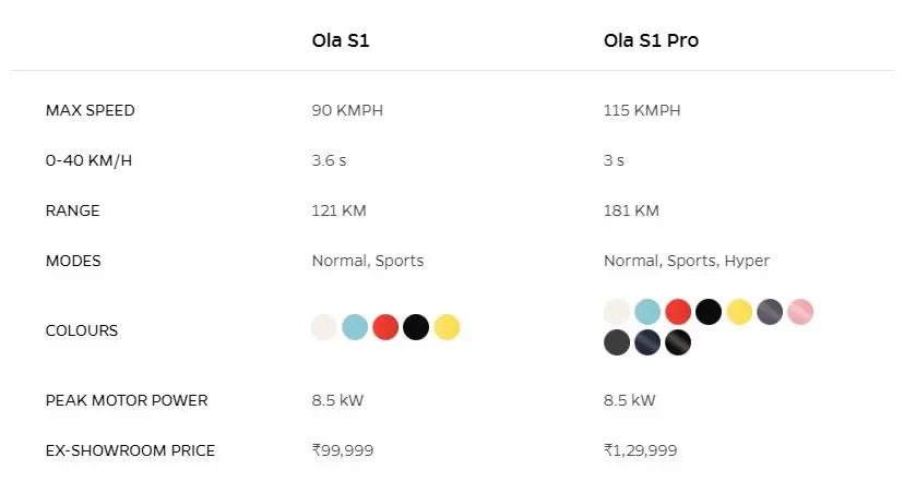 Ola Electric Scooter Specs sheet