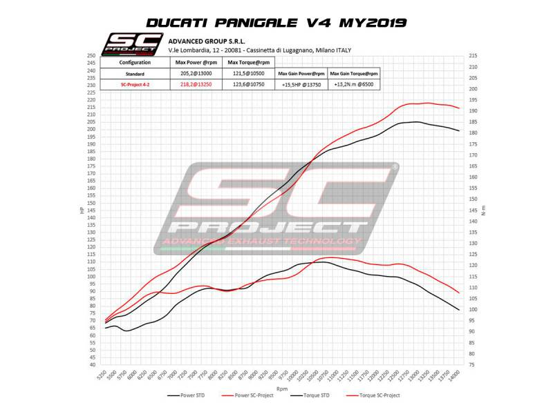 SC Project S1-GP Exhaust: Ducati Panigale V4/S/R