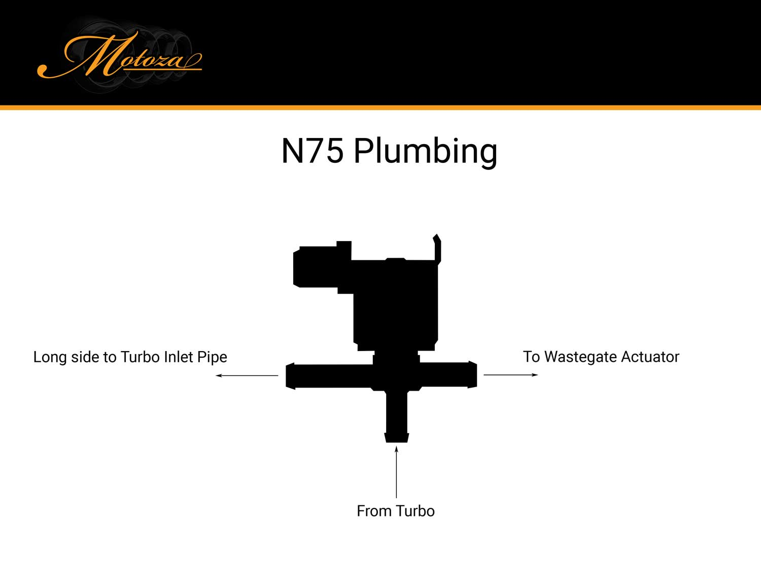 Testing And Plumbing Your N75 Valve