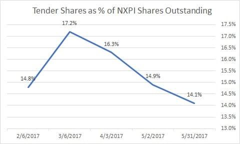 NXP Tender Periods