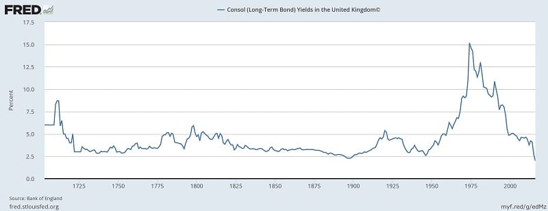 UK Consoles historical yields