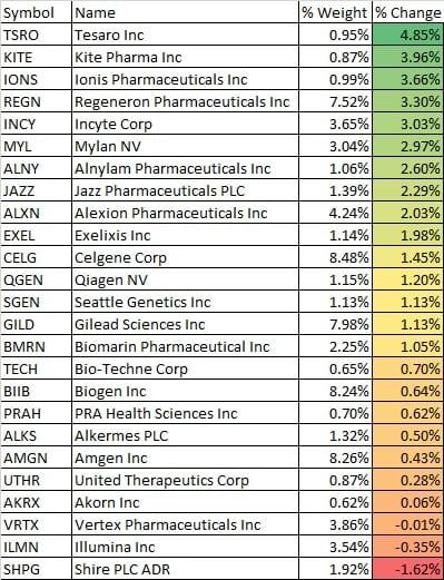 Biotech Holdings stocks