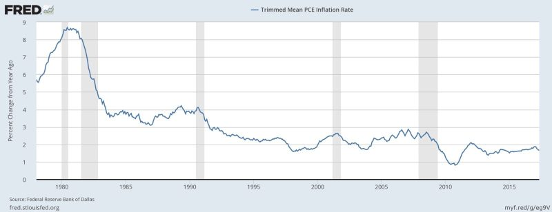 Trimmed Mean PCE Inflation