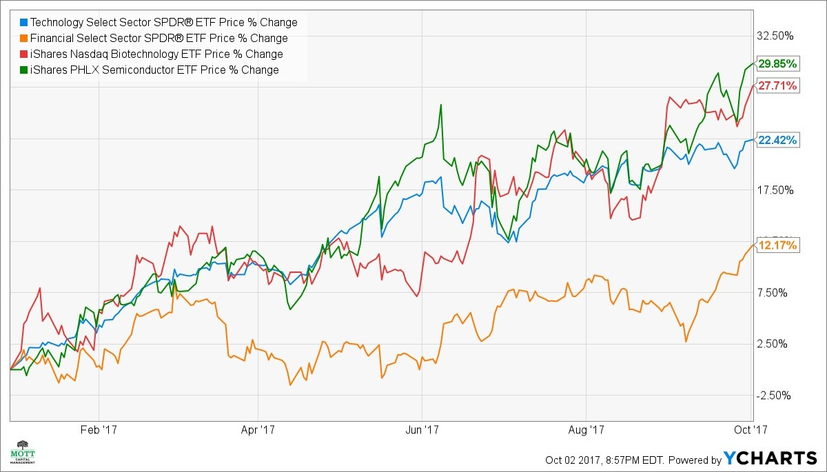 Funds S&P 500 Risk On Tech Biotech Semis