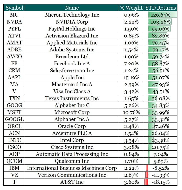 Technology ETF $XLK Top 25