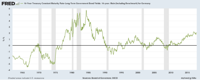 yield interest rates