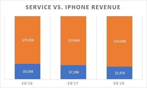 iphone vs. service revenue