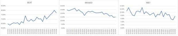 S&P 500 meet beat missed