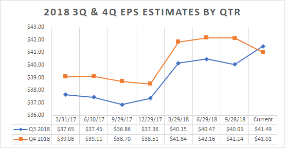 Quarterly estimates