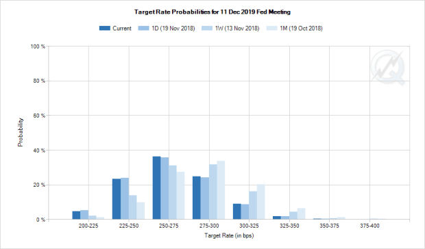 fed funds probablities