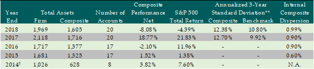 The Recession That Never Was – 1Q'19 Mott Capital Management Investor Letter