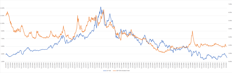 dividend yield and 10-year treasury