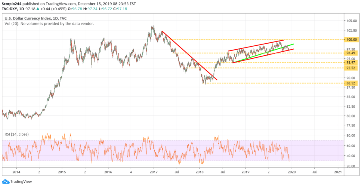 dollar index, dollar