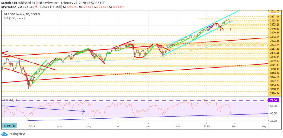 S&P 500, spy