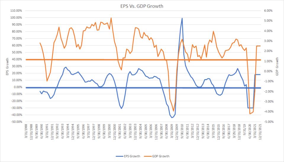 eps vs gdp