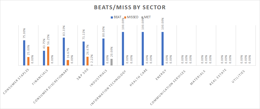 by sector