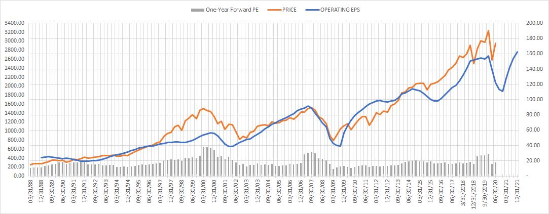 S&P 500, eps