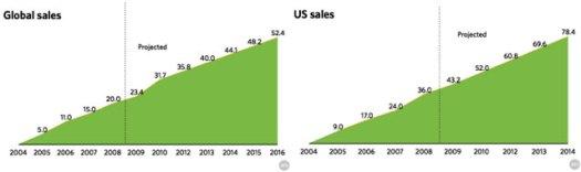 proyeccion-de-ventas