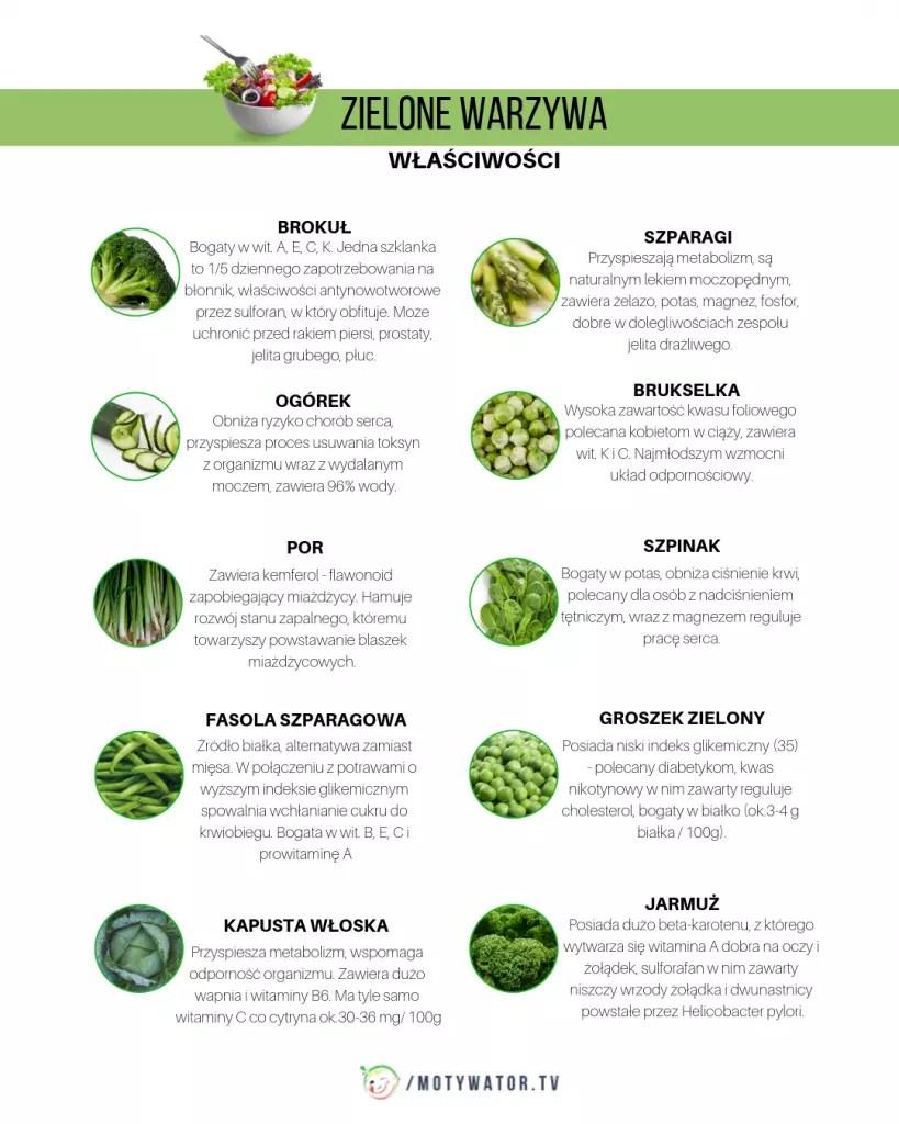 Znalezione obrazy dla zapytania site:motywatordietetyczny.pl zielone warzywa