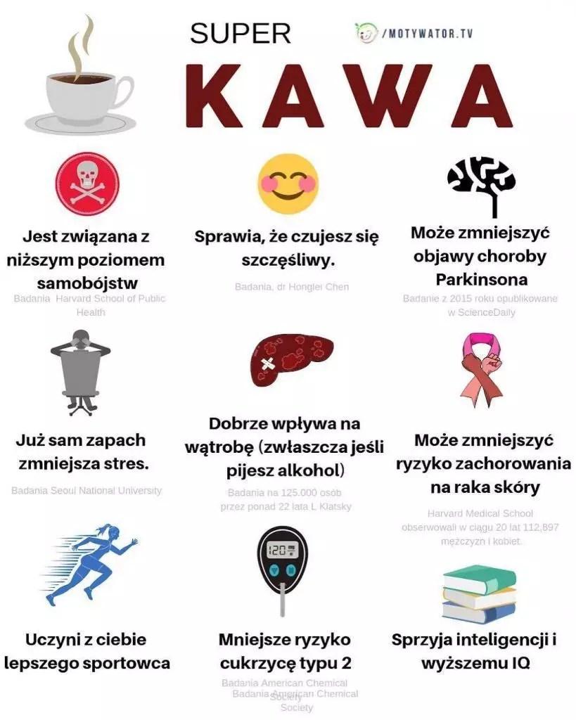 Znalezione obrazy dla zapytania site:motywatordietetyczny.pl kawa