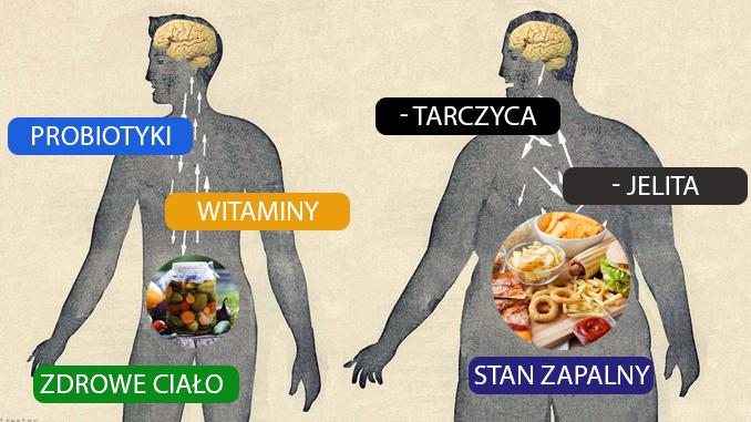 Jedzenie tych produktów sprawdza się w różnych chorobach, sprawdź to