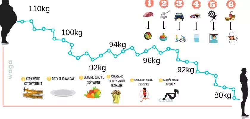 Ile kilogramów można schudnąć w miesiąc? Przyspiesz to – 8 prostych zmian