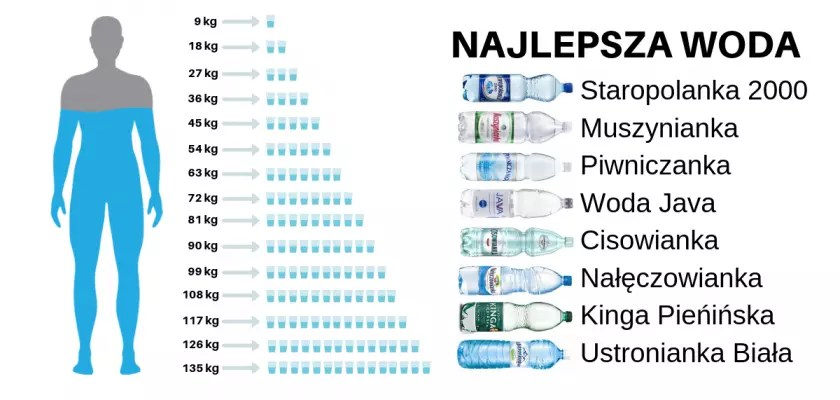Ile wody dziennie powinniśmy pić?