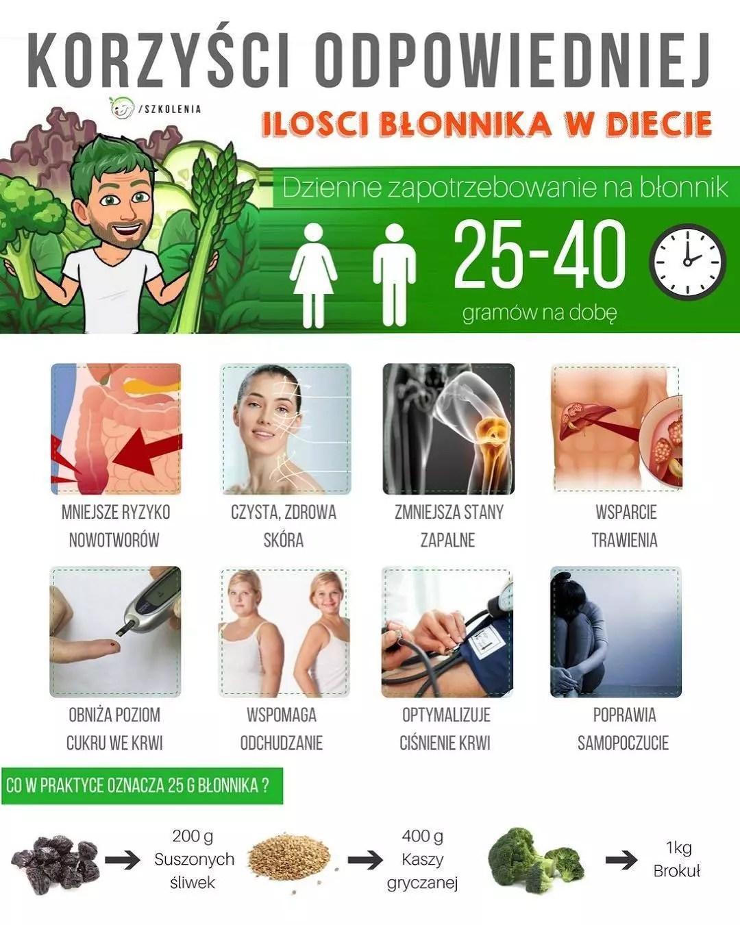 Znalezione obrazy dla zapytania site:motywatordietetyczny.pl błonnik