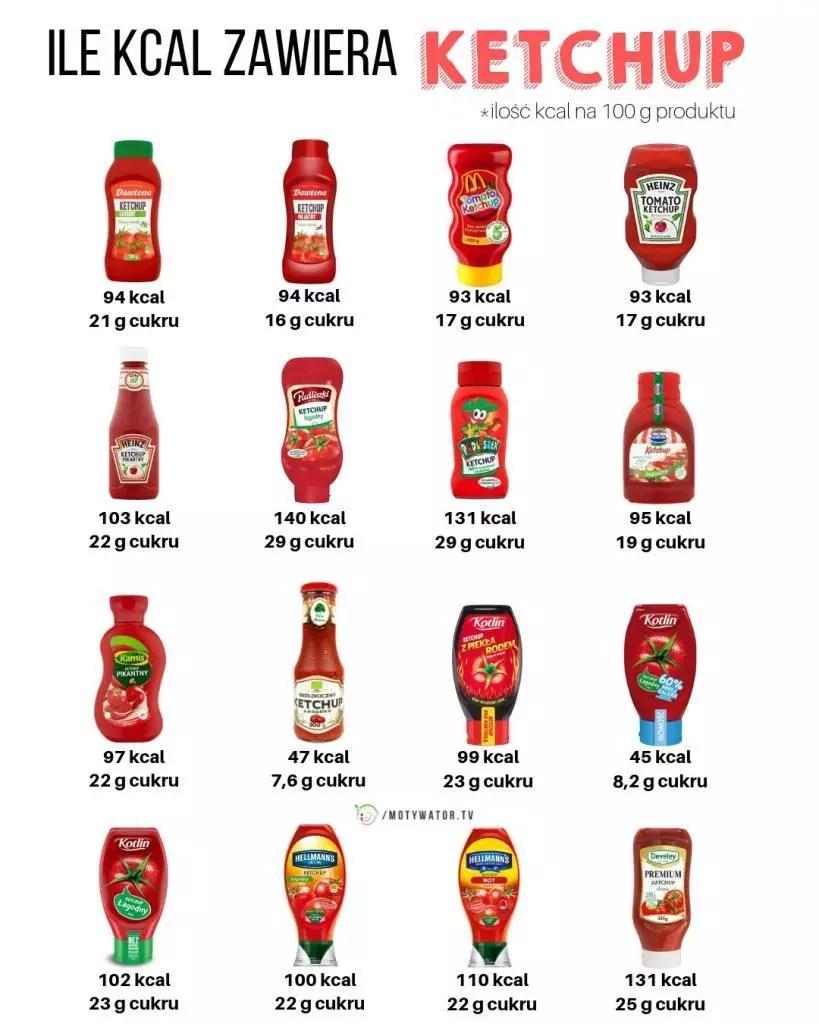 Znalezione obrazy dla zapytania site:motywatordietetyczny.pl ketchup