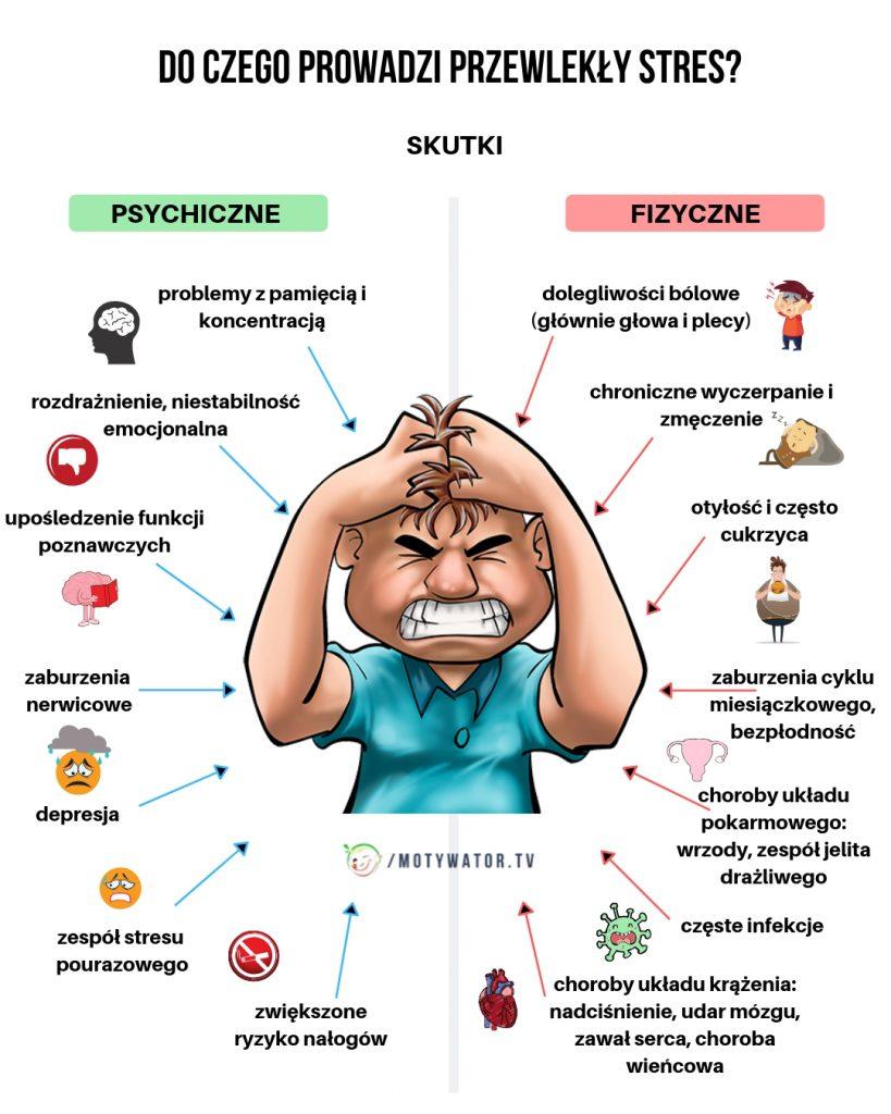 Czym jest przewlekły stres – skutki uboczne fizyczne i psychiczne ...