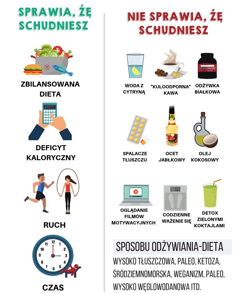 Obliczenie kalorii aby schudnąć