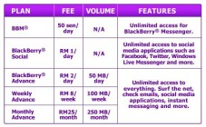Celcom: affordable, extensive coverage but oddly poor signal in Penang. Customer service: average to poor.