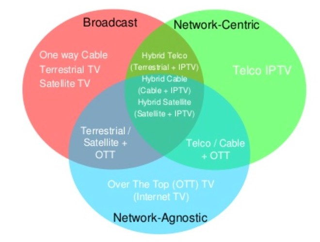 TV operators opt for hybrid OTT as preferred business model