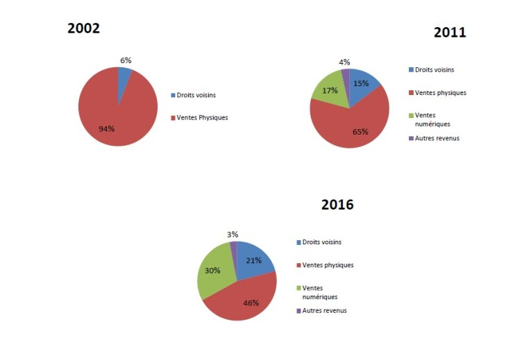 UPFI :  livre blanc sur les enjeux économiques, culturels et sociétaux de la musique