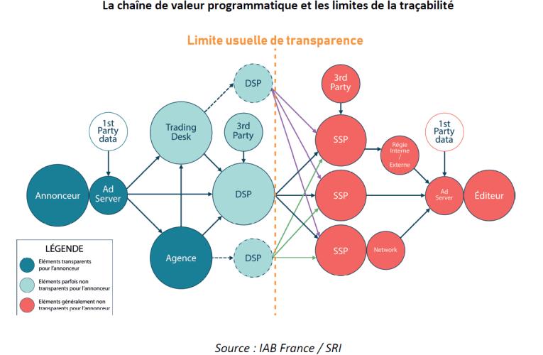 Traçabilité des flux programmatiques