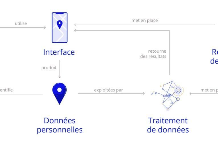 Design et RGPD