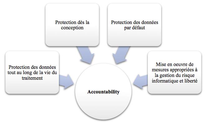 RGPD : l'accountability, concrètement, c'est quoi ?