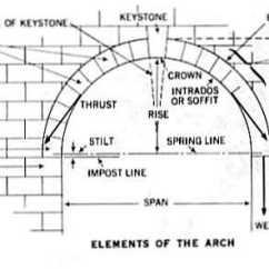 Keystone Arch Diagram Sony Aftermarket Radio Wiring Of Hermetism Mouni Sadhu Unmasked