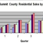 Graph of quarterly sales