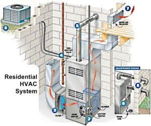 How an HVAC System Works | Sevier County Heat Air Conditioning Service