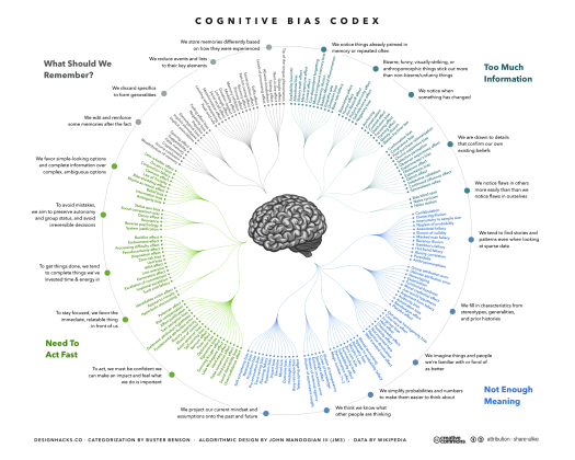 Cognitive Bias Codex - Human Factors