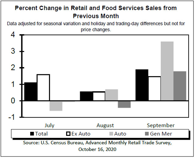 Retail Sales Have Recovered & Now Running Above Pre Covid-19 2019 Numbers