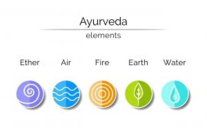 What is Ayurveda | Beginner Ayurveda