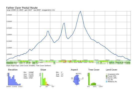 FDPR elev profile